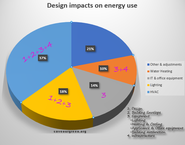 Design impacts on energy use